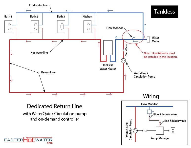 Dedicated hot water circulation loop hot water line for Pros and cons of hot water recirculating pump