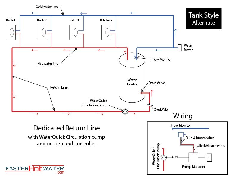 dedicated recirc system hot water circulation system  faster hot water.com