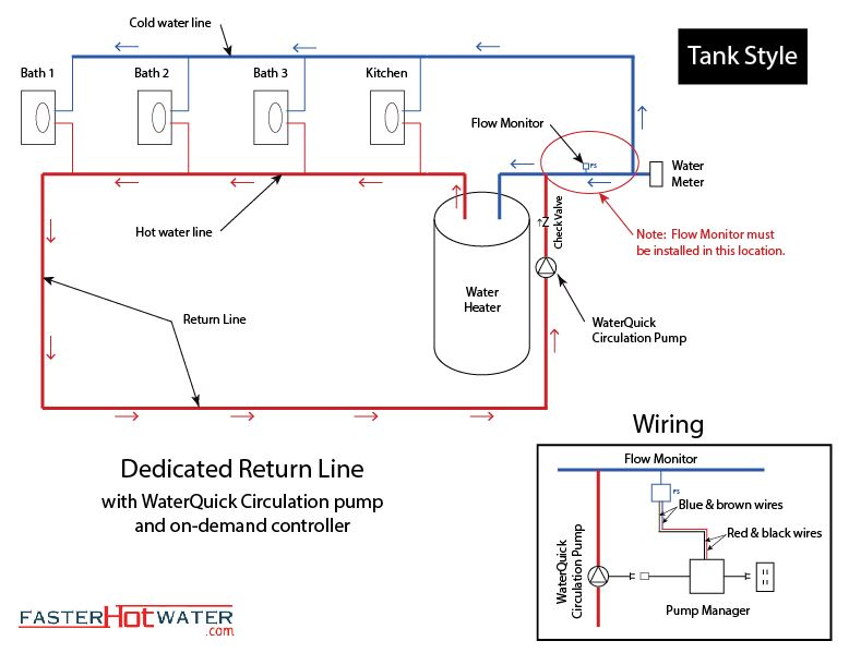 Stunning 14 images recirculating hot water system problems for Pros and cons of hot water recirculating pump