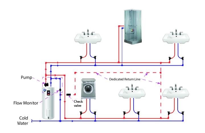 Residential Plumbing Diagrams Hot Water Circulation